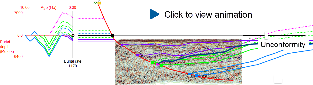 Image of structural model with erosion, and burial depth plot