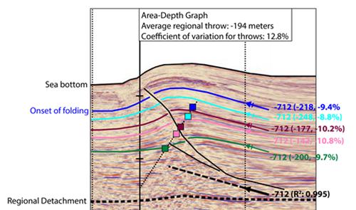 Mexican Ridges Area-Depth Plot